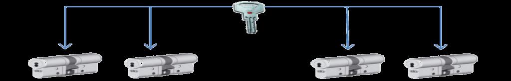 Schliessanlage Herne Schliesssysteme und Zutrittskontrolle